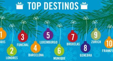 Natal 2012: eDreams revela para onde viajam os portugueses