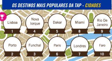 Os destinos mais populares da TAP