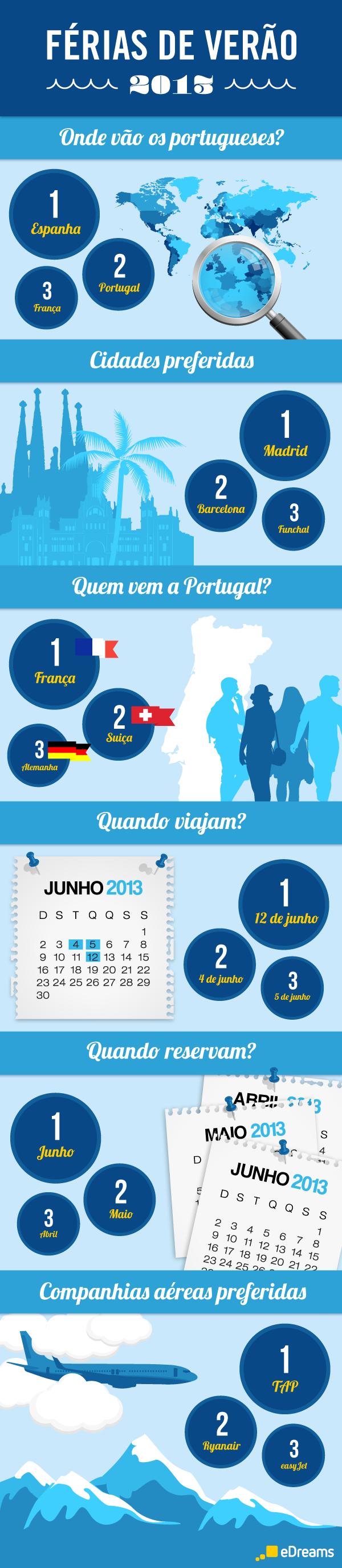 DESTINOS DE VERANO 2013 PORTUGAL