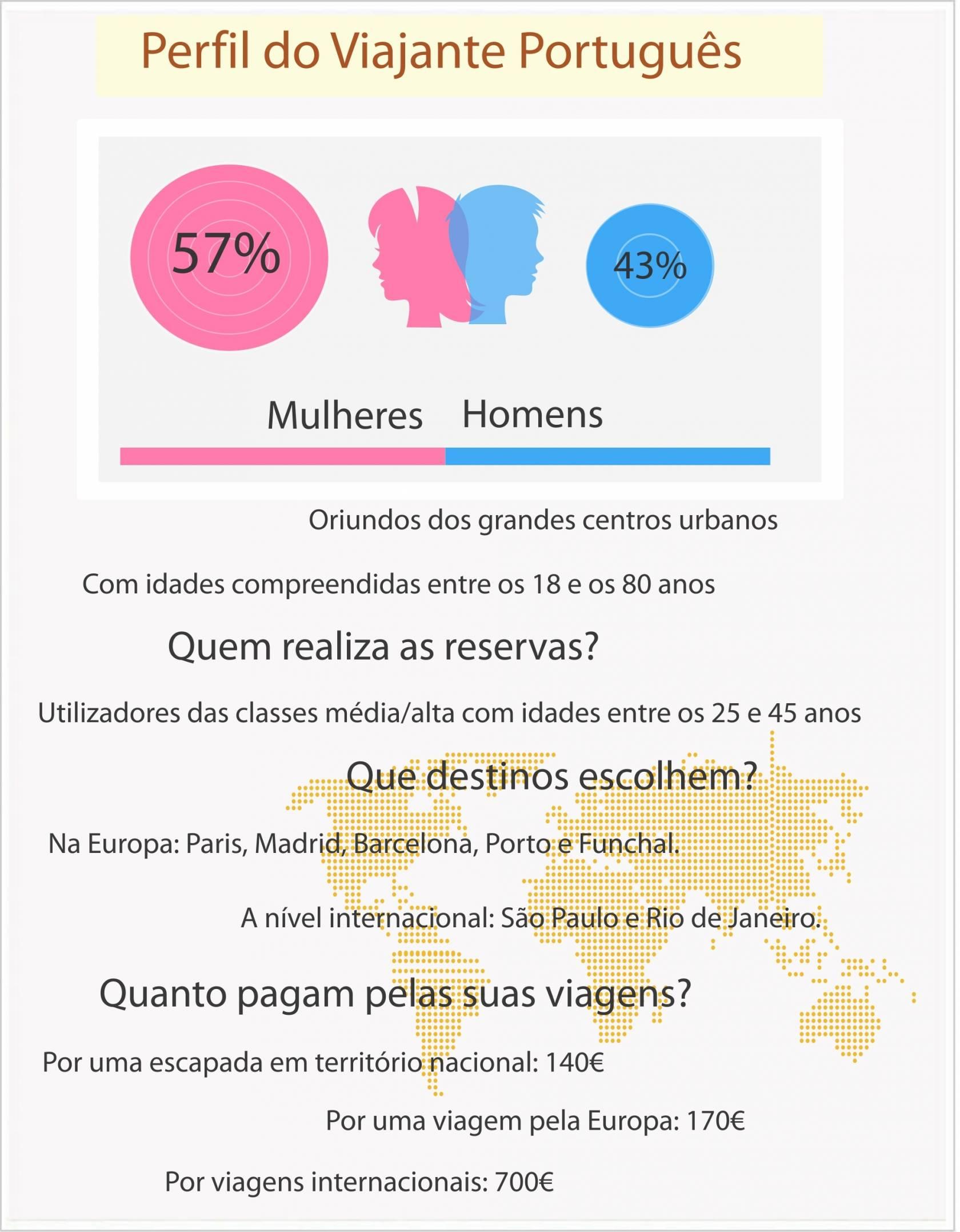 perfil do viajante português