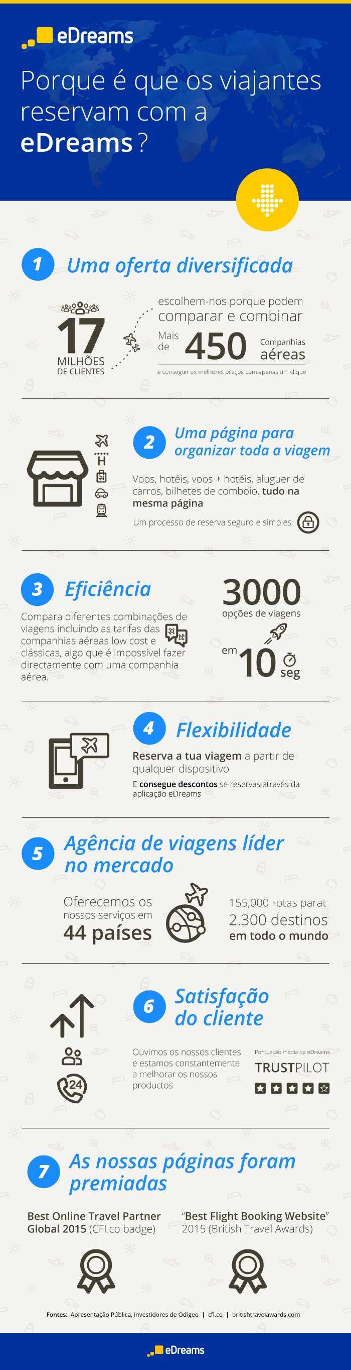 Infográfico eDreams