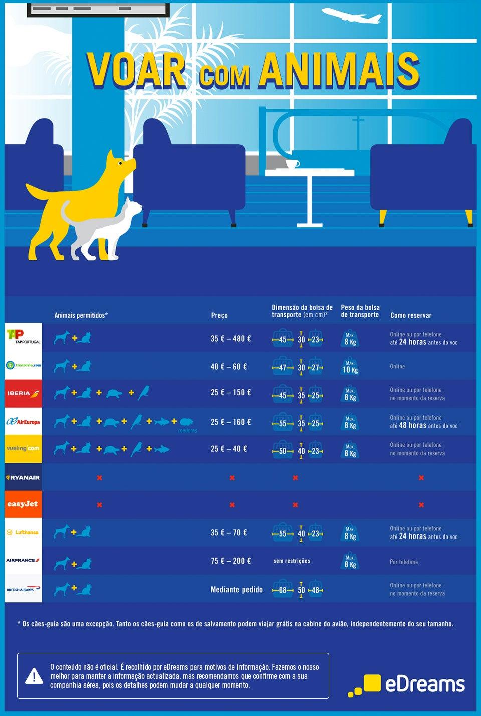 Infográfico viajar com animais de estimação