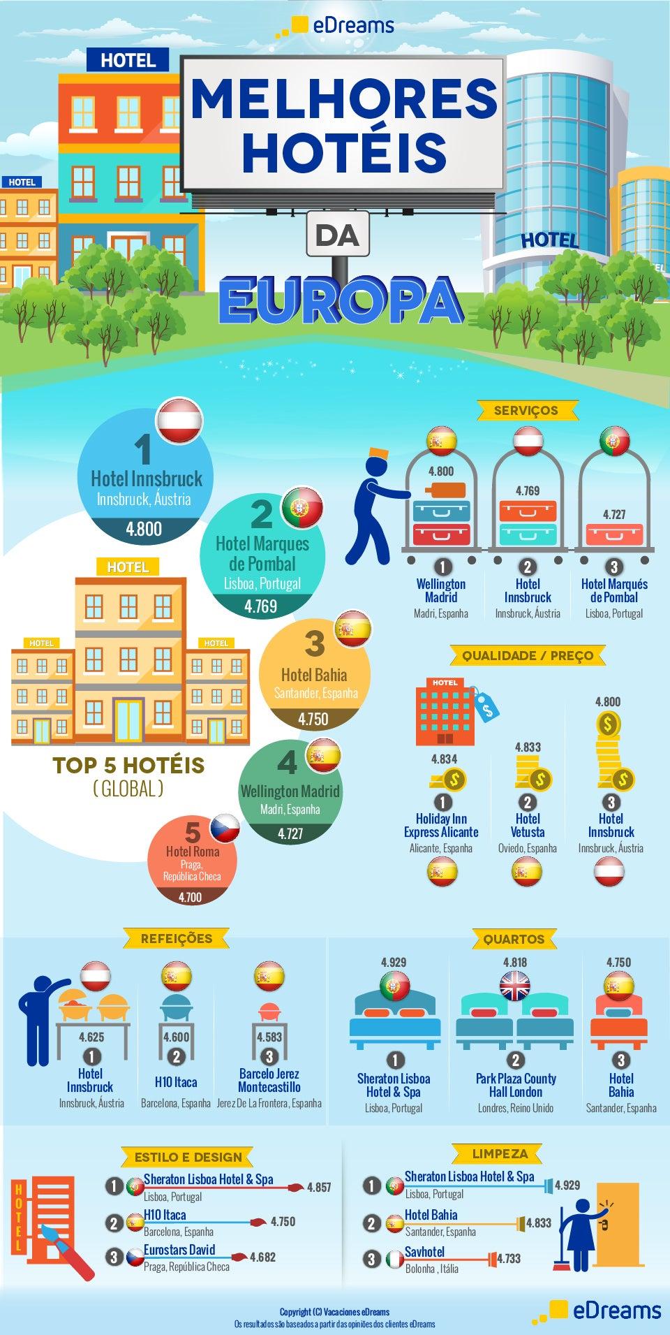 Infográfico melhores hotéis da Europa